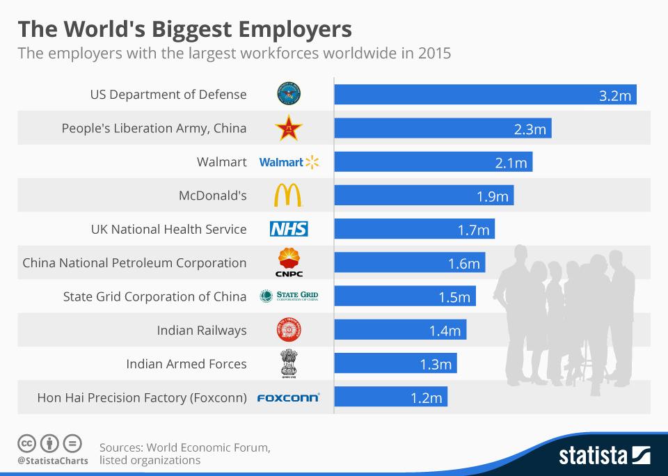Οι 10 μεγαλύτεροι εργοδότες στον κόσμο...Kαι όχι στην κορυφή δεν είναι κάποια γνωστή πολυεθνική