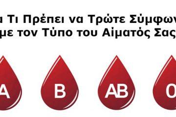 τύπος του αίματος